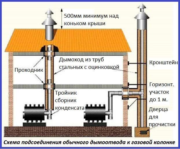 Схема установки дымоотвода