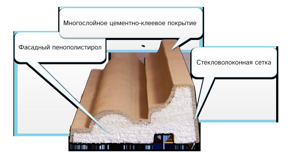Элемент лепного декора из пенополистирола