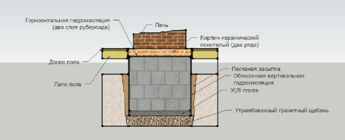 Фундамент под печь или камин