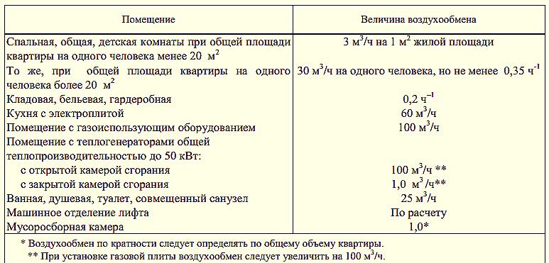 акт проверки кратности воздухообмена образец - фото 6