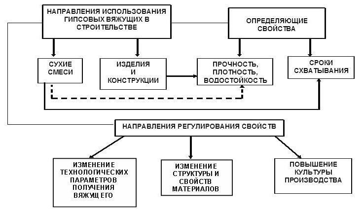 Направления использования гипсовых вяжущих