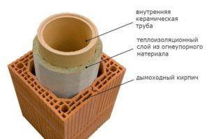 Одноходовый керамический дымоход