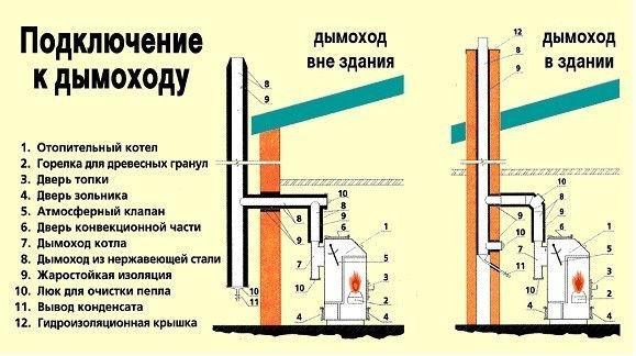 Оптимальный дымоход для настенного газового котла