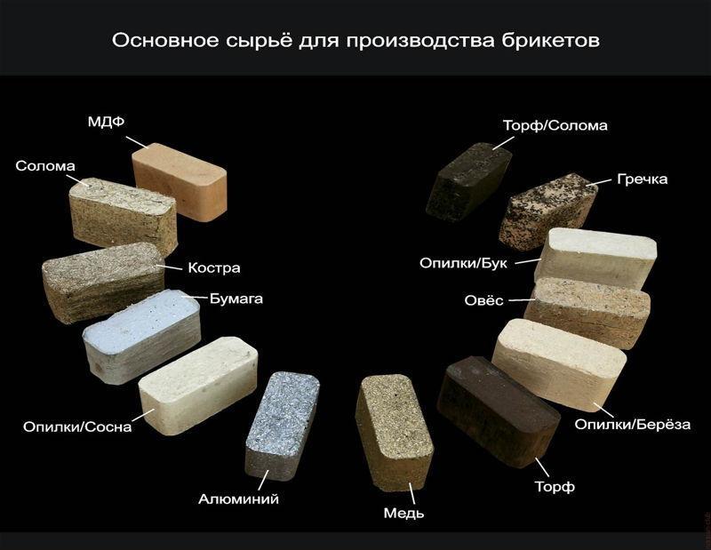 Основные виды сырья для производства топливных брикетов