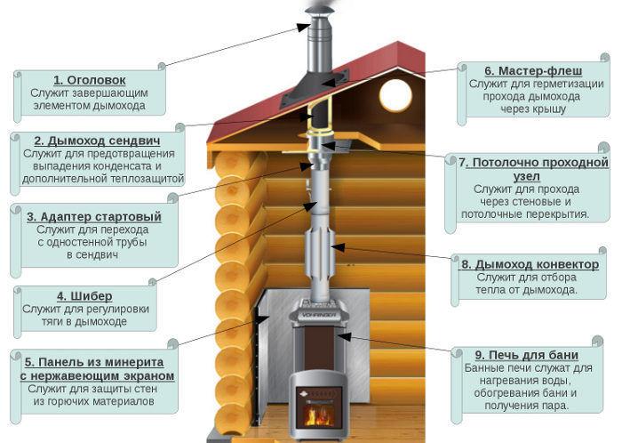Печь в доме с конвектором на дымоходе
