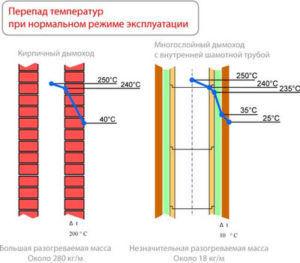 Перепад температур при нормальном режиме эксплуатации дымоходов