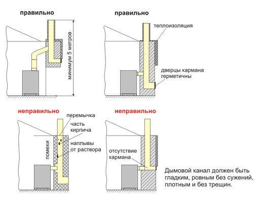 Правильный и ошибочный варианты устройства дымоходов