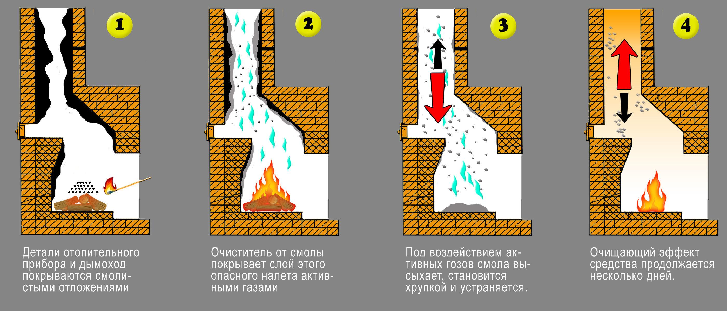 Процесс очистки дымохода химическими средствами