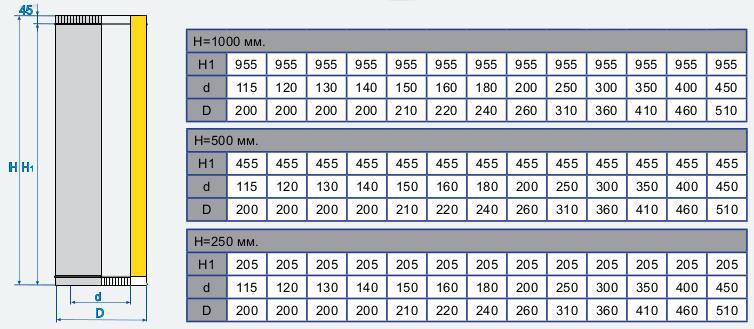Размеры дымоходных труб