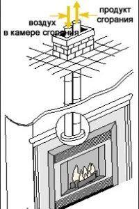 Монтаж газового камина схема