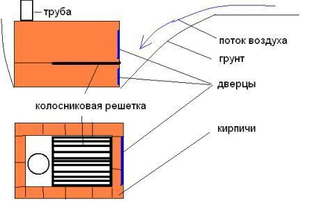 Схема буржуйка для гаража