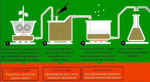 Схема производства биоэтанола из целлюлозы