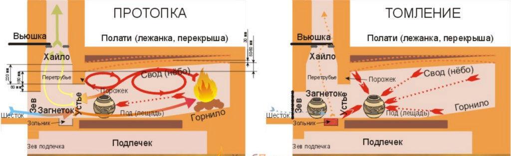 Схема работы русской печи как плиты