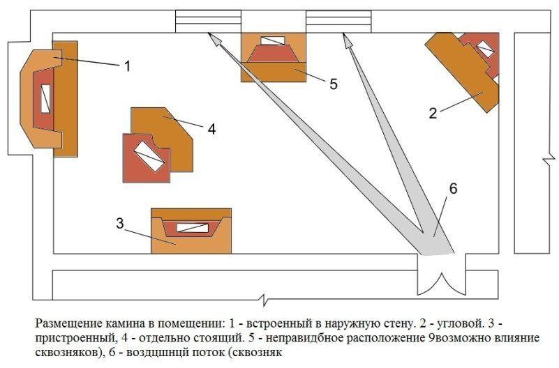 Схема расположения камина в помещении