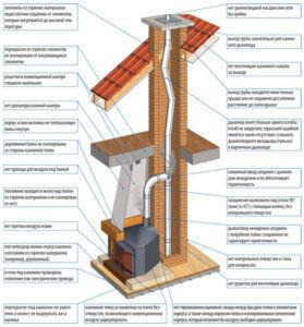 Схема распространенных ошибок при строительстве камина