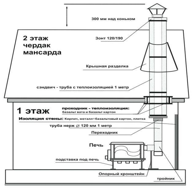 Схема установки чугунной печи