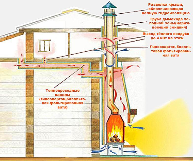 Дымоходы для каминов схема и устройство