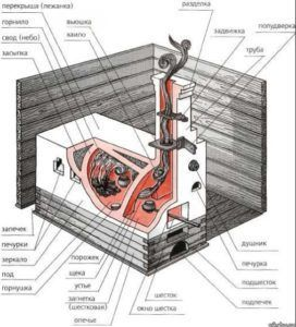 Устройство и схема печи