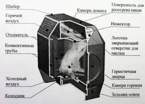 Схема устройства печи для отапливания