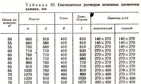 Соотношение размеров основных елементов камина