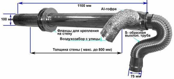 Составляющие и размеры коаксильного дымохода