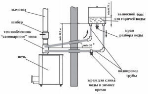 Стандартная схема установки печи Везувий