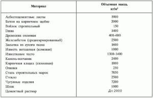 Таблица материалов для кладки печей