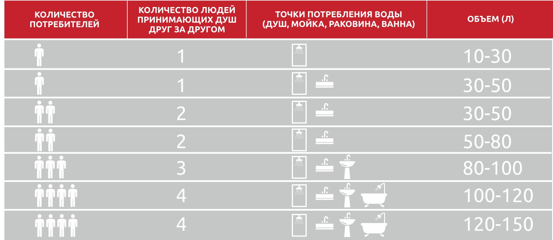 Таблица потребления горячей воды