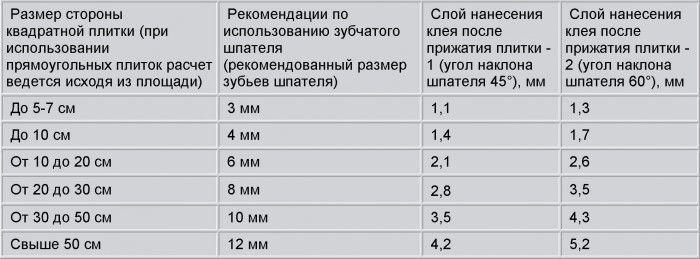 Таблица расхода плиточного клея на 1 метр в зависимости от выбора и наклона гребенки