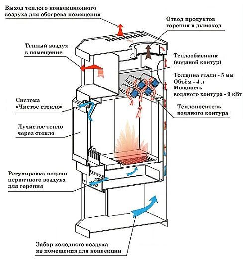 Как сделать печь для водяного отопления видео
