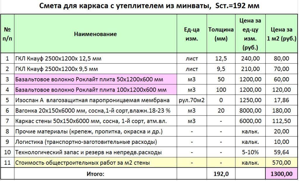 Вариант расчета стоимости для стены с утеплением минватой