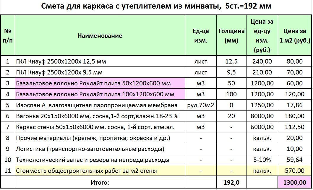 цена паробарьера и минваты за квадратный метр установка налоговом органе качестве