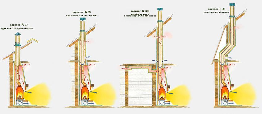 Варианты конструкций дымоходов из нержавейки