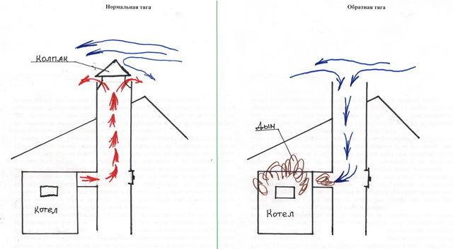 Как усилить тягу в дымоходе