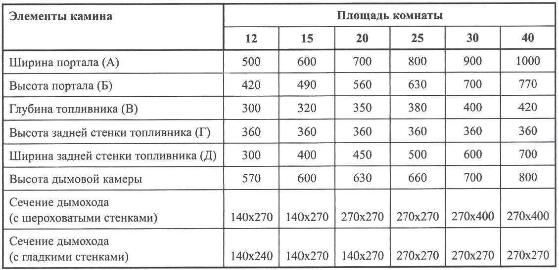 Зависимость размера камина от площади комнаты (мм) на (м2)