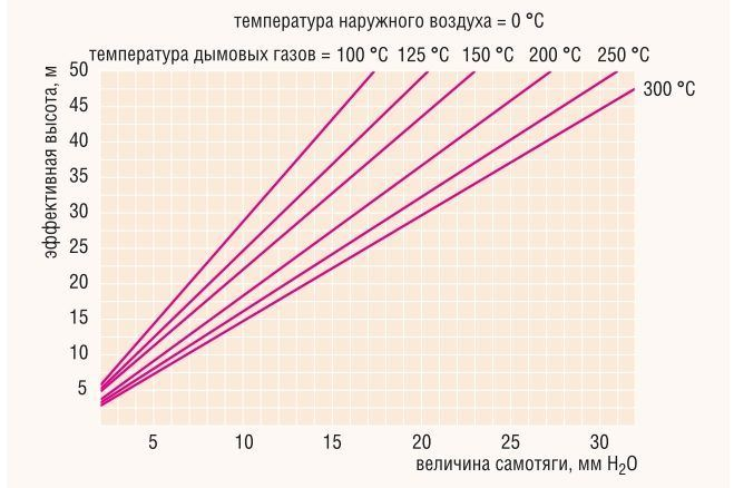 Зависимость величины самотяги от температуры дымовых газов и высоты дымохода