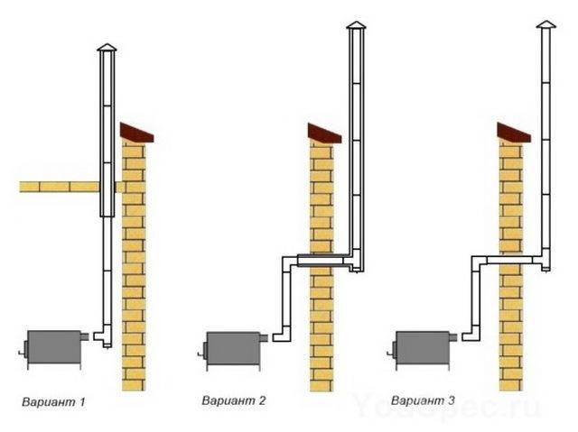 Варианты внутреннего расположения дымохода