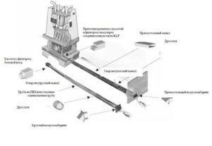 Как установить дымоход для камина