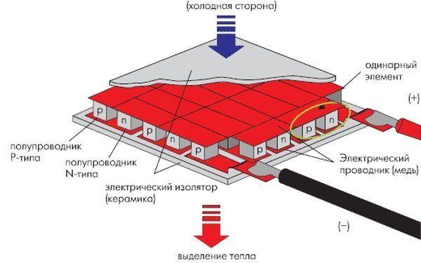 элемент Пельтье используемый в электрогенераторах