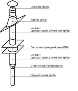 """Схема устройства дымохода """"Феникс"""""""
