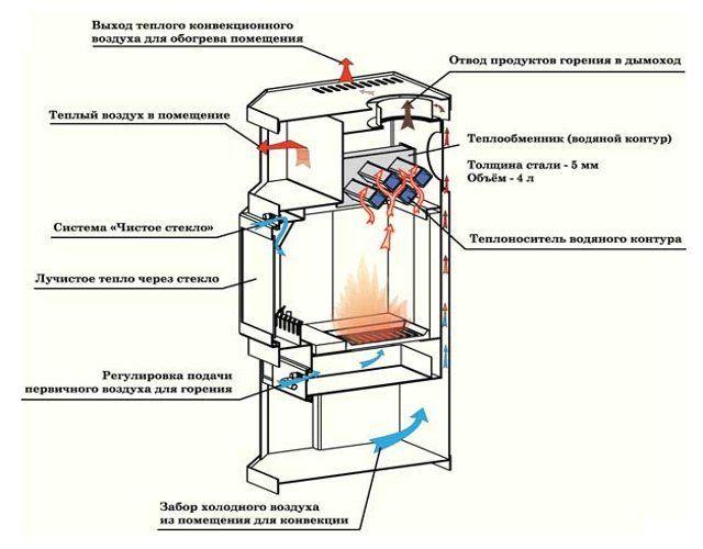 Механизм работы печи-камина Ангара Аква