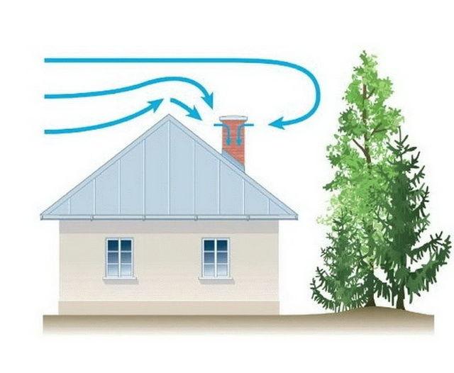 Причины возникновения обратной тяги в дымоходе