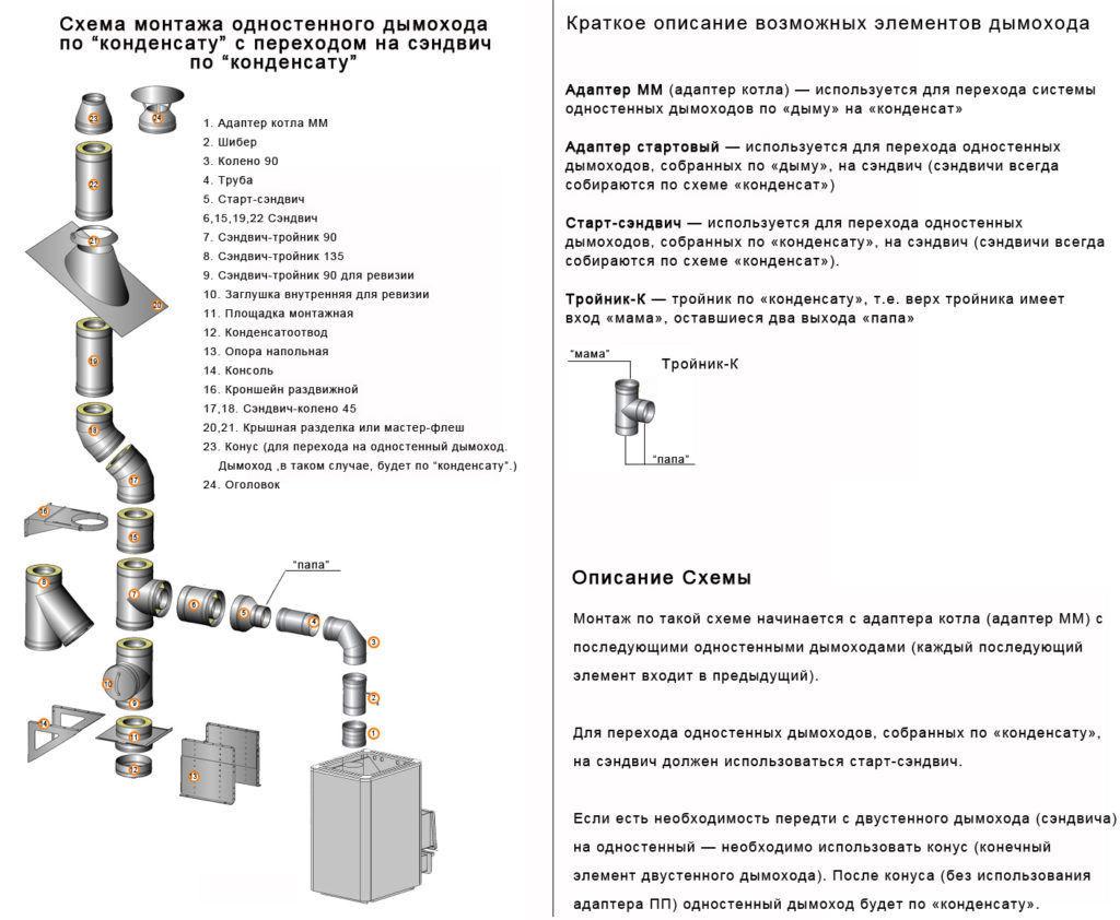 Схема монтажа одностенного дымохода