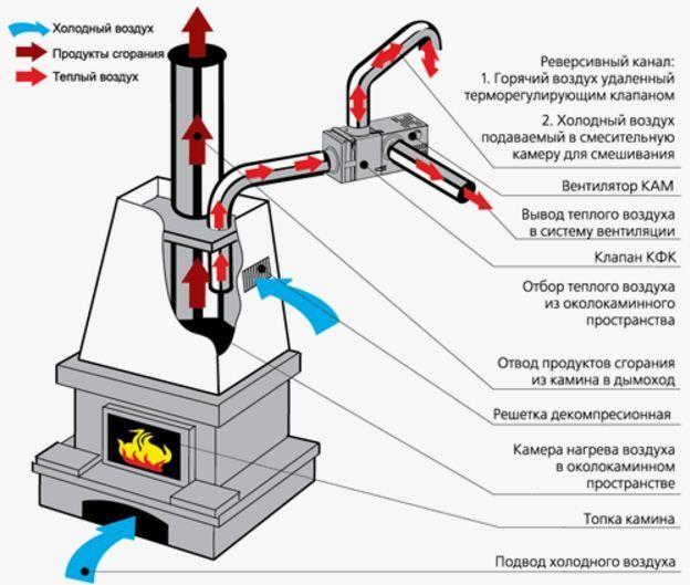 Схема работы каминного вентилятора