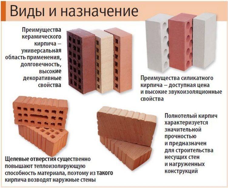 виды кирпича керамического и силикатного