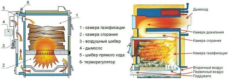 Две схемы пиролизных котлов