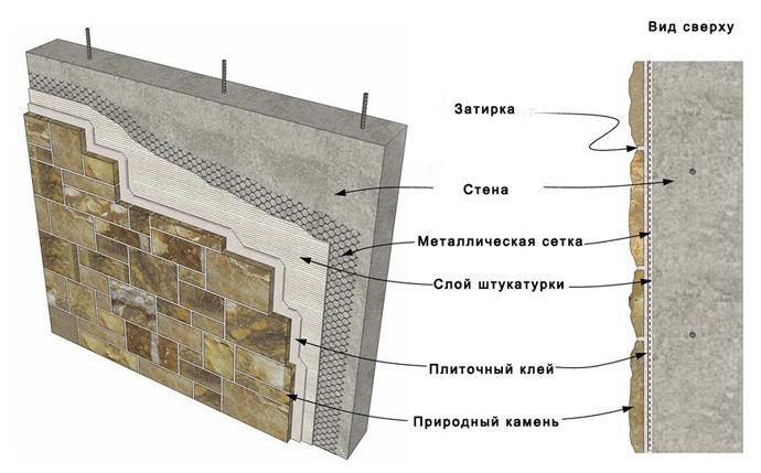 Монтаж натурального камня