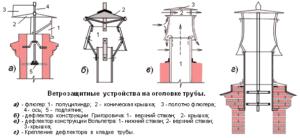 Популярные разновидности дефлекторов