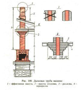 Ппоход дымохода через деревянное перекрытие
