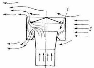 Принцип действия дефлектора